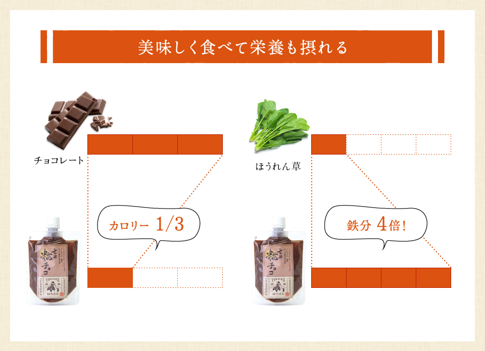 美味しく食べて栄養も摂れる!カロリーはチョコレートの3分の1、鉄分はほうれん草の4倍